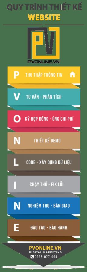 dịch vụ thiết kế web tại Quảng Ngãi PVonline
