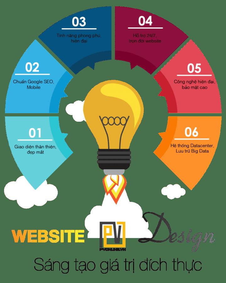 thiết kế web tại Quảng Ngãi PVonline