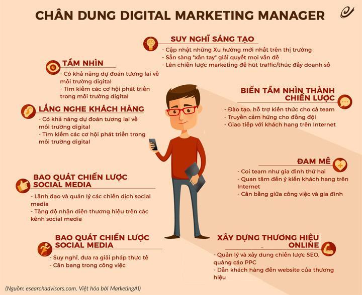 tong-quan-ve-nghe-digital-marketing